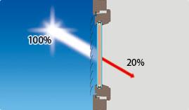 冷房効率を大幅に高める遮熱性能
