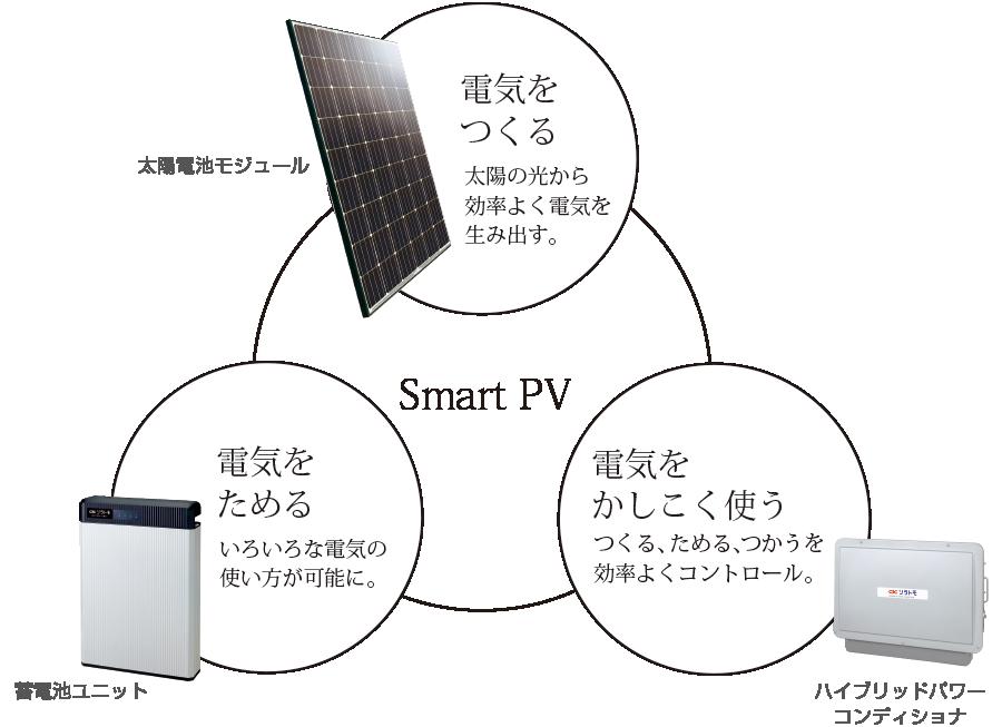 Smart PV