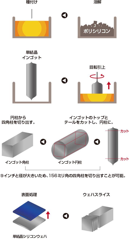 単結晶太陽電池セル生産工程