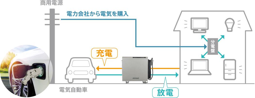 貯めた電気をご家庭で使用する仕組み